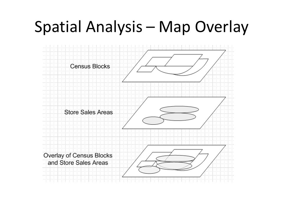 Spatial Analysis – Location Quotient If a location quotient for an area is more than 100, the area is considered specialized in that activity.