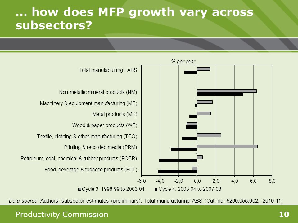 Productivity Commission10 … how does MFP growth vary across subsectors.