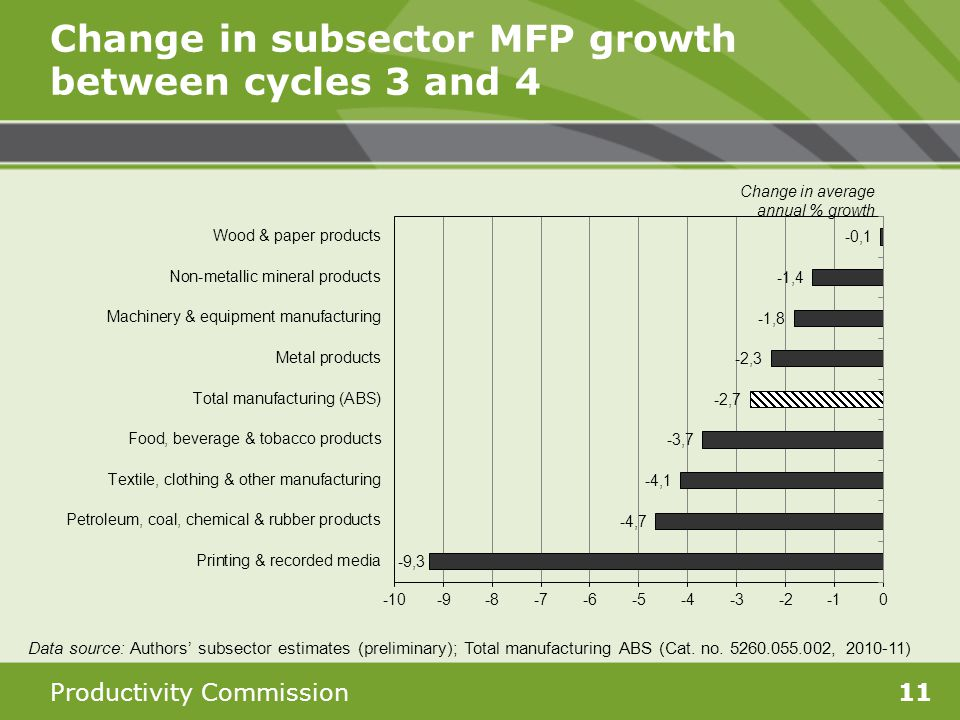 Productivity Commission11 Change in subsector MFP growth between cycles 3 and 4 Data source: Authors subsector estimates (preliminary); Total manufact