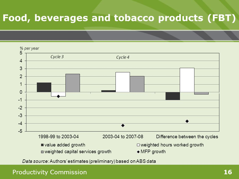 Productivity Commission16 Food, beverages and tobacco products (FBT) Data source: Authors estimates (preliminary) based on ABS data
