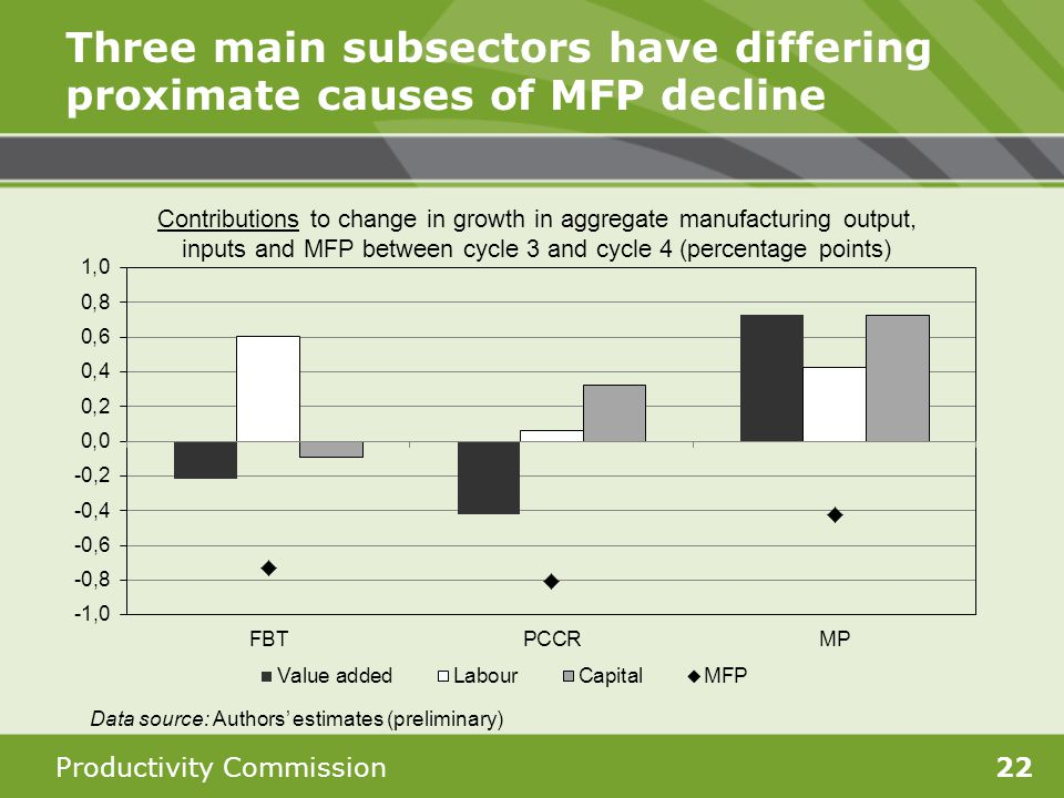 Productivity Commission22 Three main subsectors have differing proximate causes of MFP decline Data source: Authors estimates (preliminary)