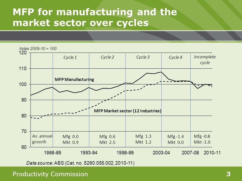 Productivity Commission3 MFP for manufacturing and the market sector over cycles Data source: ABS (Cat.