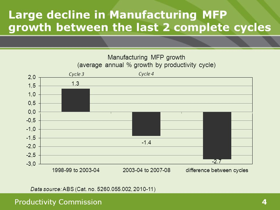 Productivity Commission4 Large decline in Manufacturing MFP growth between the last 2 complete cycles Data source: ABS (Cat. no. 5260.055.002, 2010-11