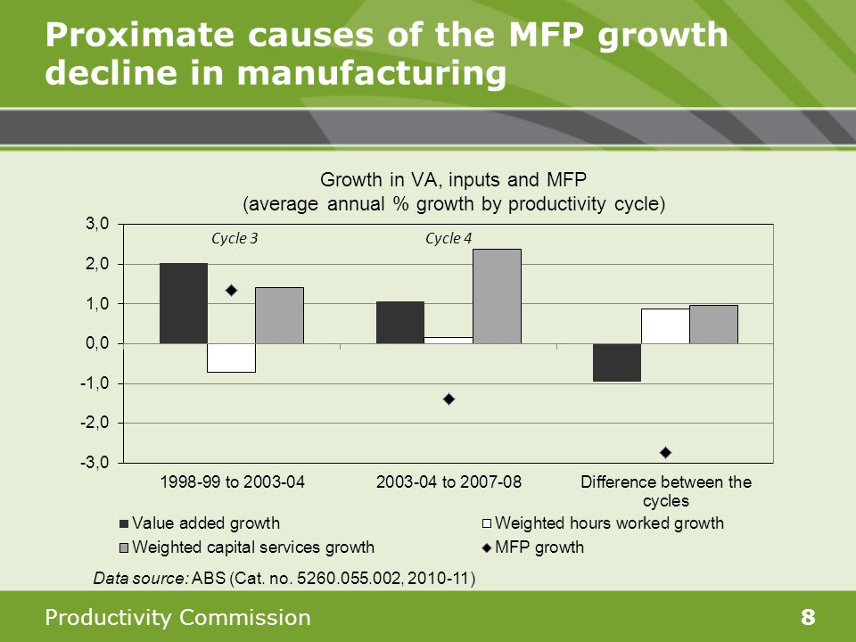 Productivity Commission8 Proximate causes of the MFP growth decline in manufacturing Data source: ABS (Cat. no. 5260.055.002, 2010-11)