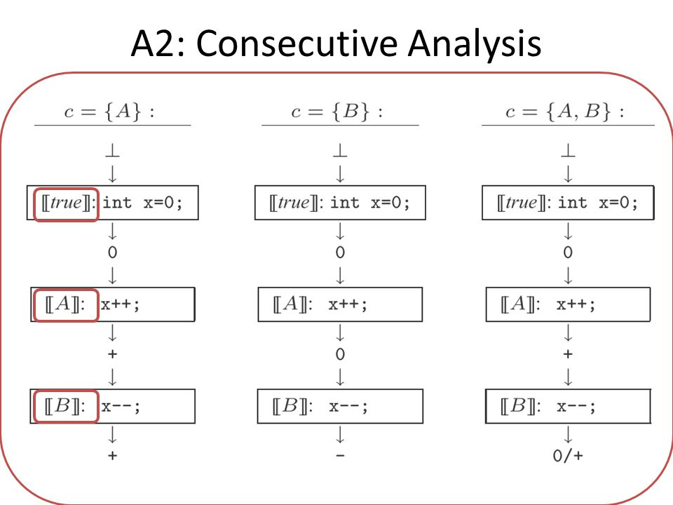 A2: Consecutive Analysis