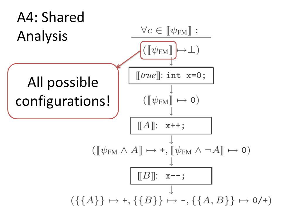 A4: Shared Analysis All possible configurations!