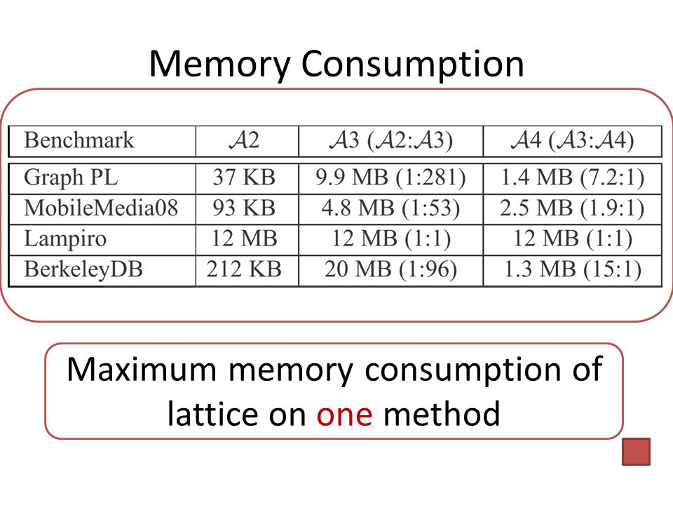 Memory Consumption Maximum memory consumption of lattice on one method