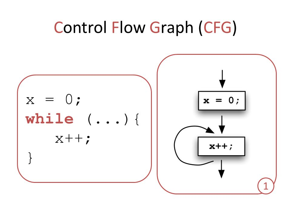 Control Flow Graph (CFG) x = 0; while (...){ x++; } 1