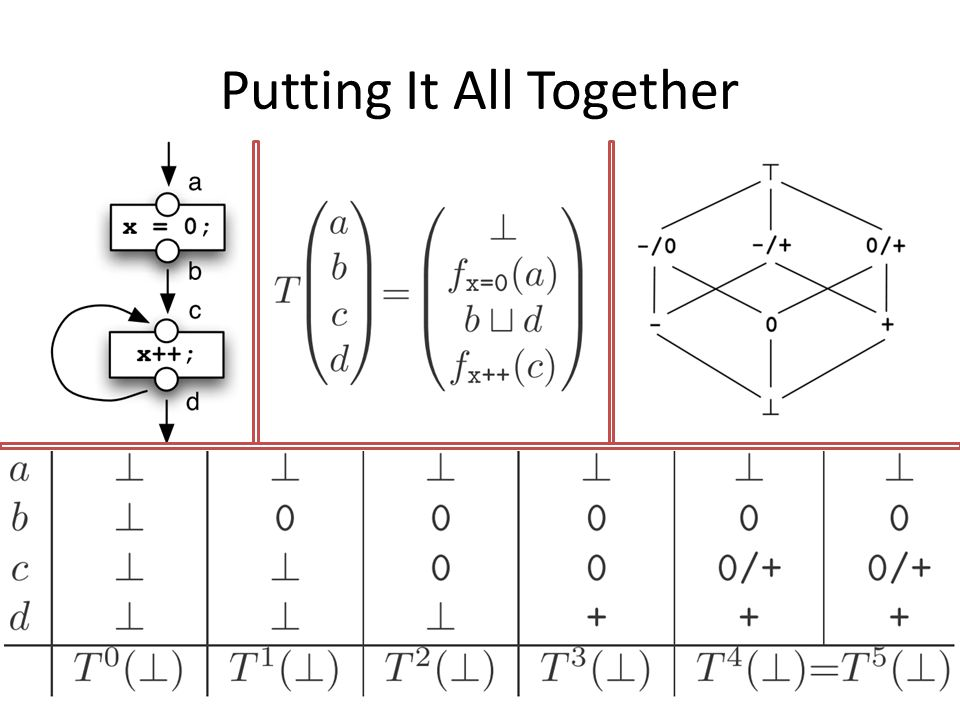 The Real Deal A1: Brute Force A2: Consecutive Analysis A3: Simultaneous Analysis A4: Shared Simultaneous Analysis