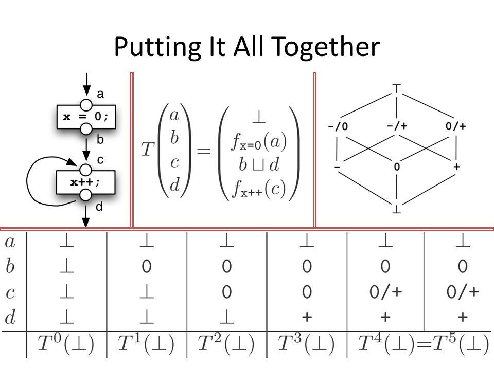 Memory Consumption Maximum memory consumption of lattice on one method