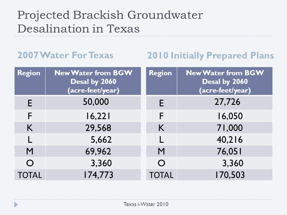 Challenges to Brackish Groundwater Desalination in Texas Texas i-Water 2010 Resource characterization Source location Quantity and quality Sustainability Concentrate management Practical options Potential impacts Cost Permitting Energy requirements Relative higher power demand Strategies to reduce energy requirements Alternative energy source Funding Planning and feasibility assessments Pilot studies Demonstration projects