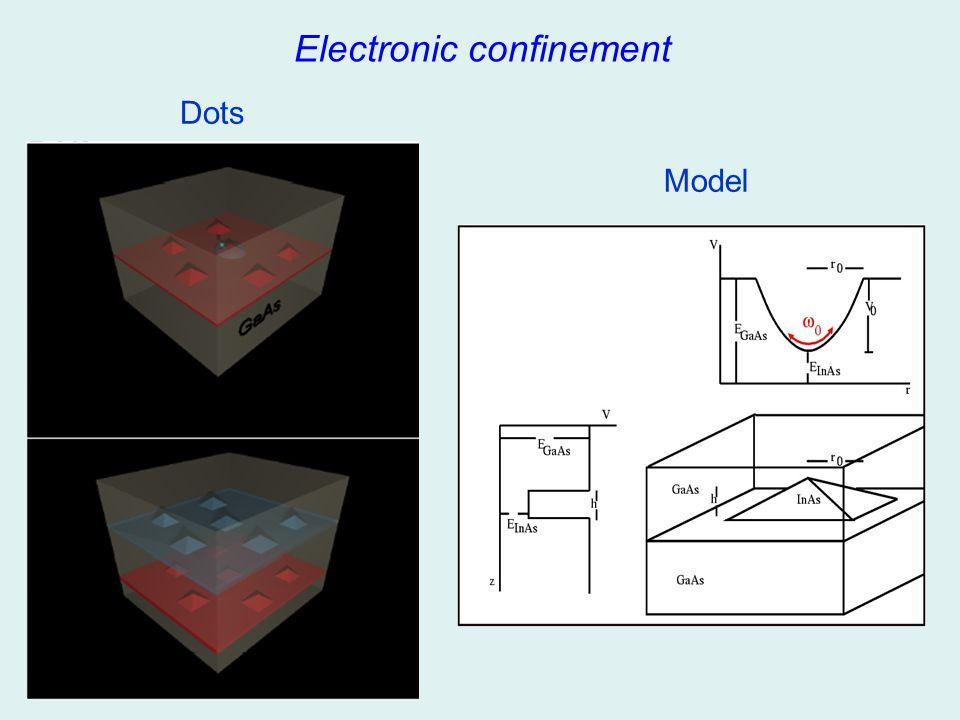 Dots Model Electronic confinement