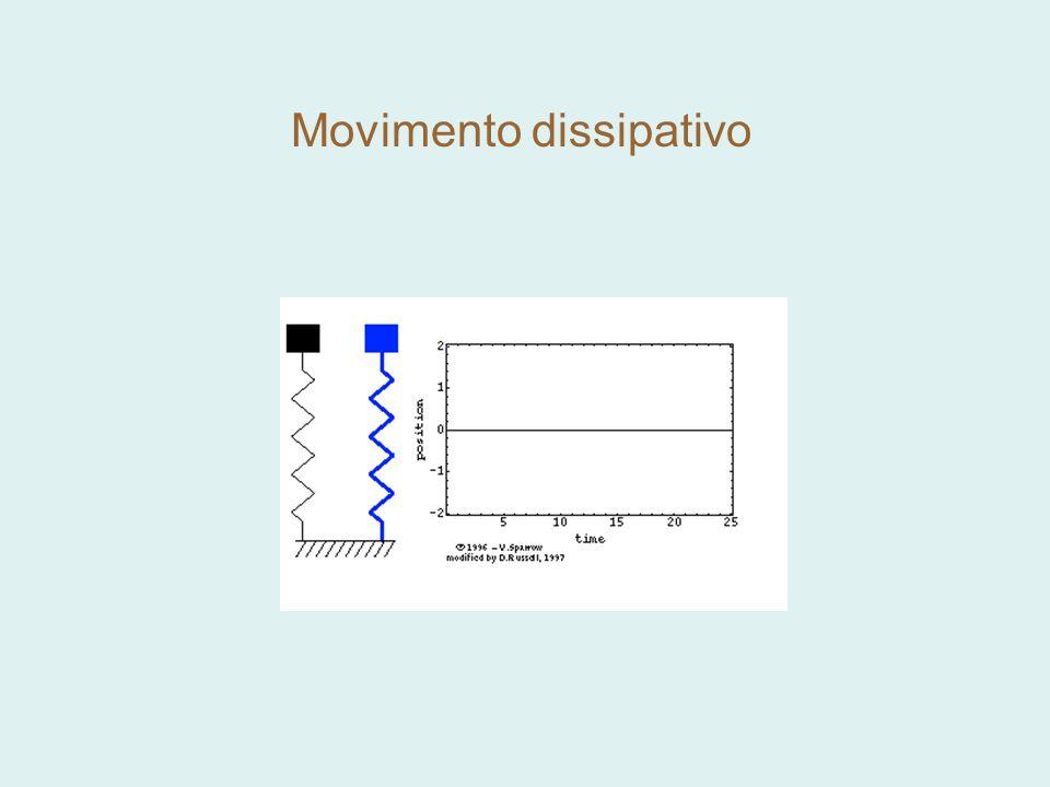 Short time dynamics Resonant dynamics