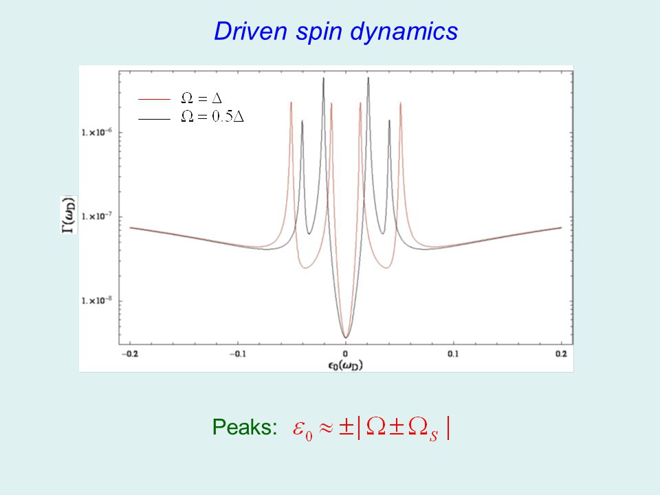 Driven spin dynamics Peaks: