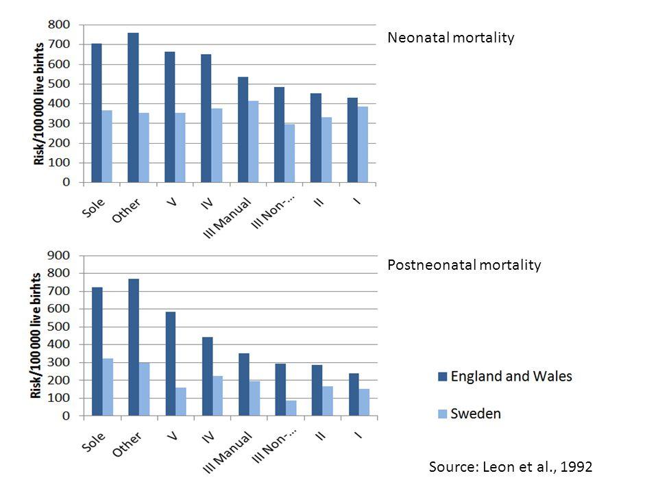 Neonatal mortality Postneonatal mortality Source: Leon et al., 1992