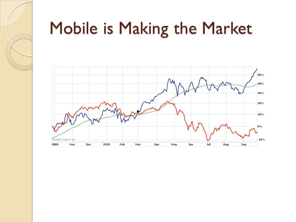 Mobile is Making the Market