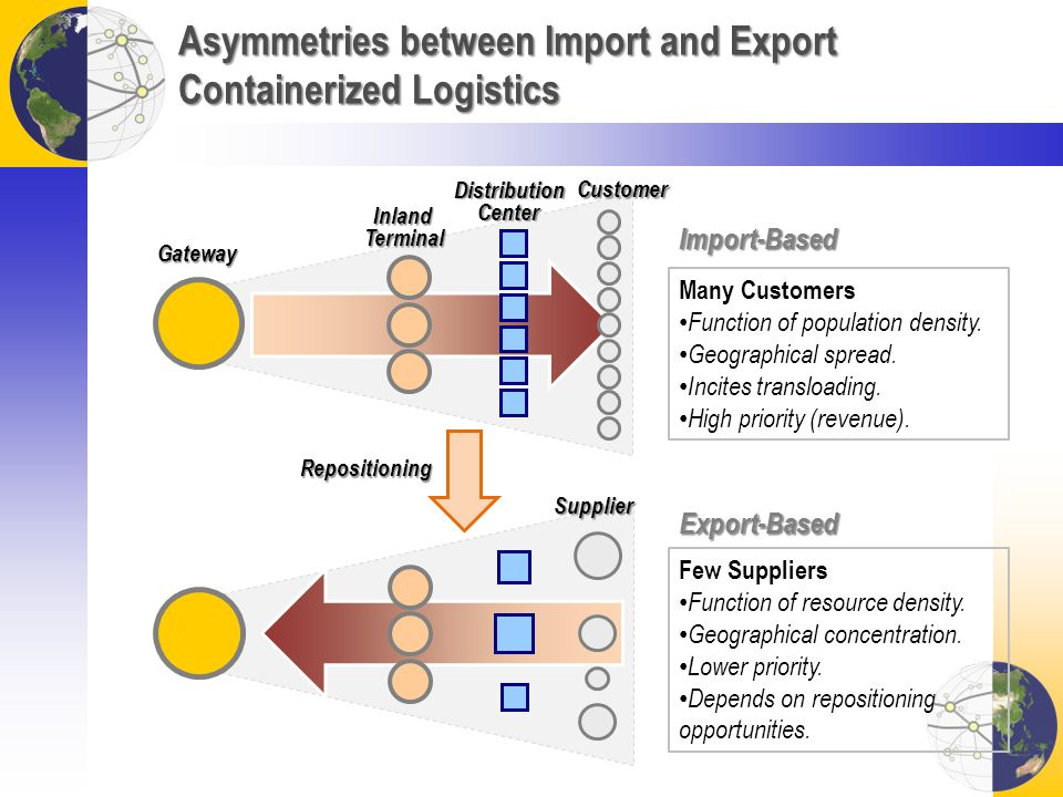 Asymmetries between Import and Export Containerized Logistics Many Customers Function of population density. Geographical spread. Incites transloading