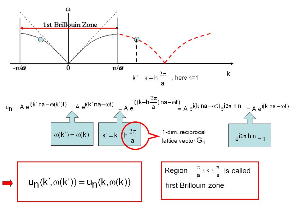 Continuum limit of acoustic waves: k Note: here pictures of transversal waves although calculation for the longitudinal case