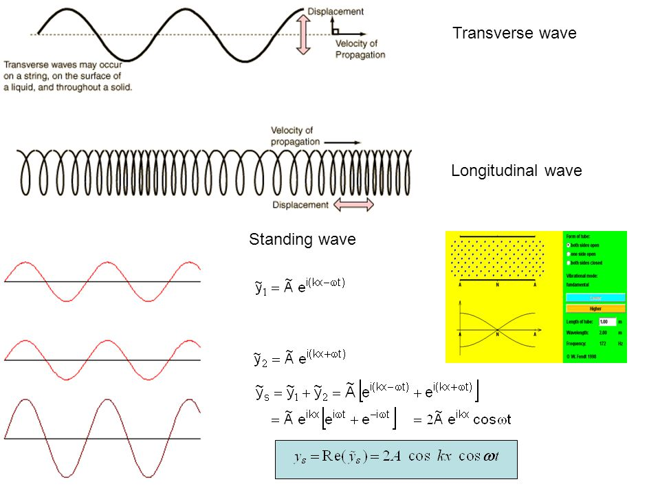 Traveling plane waves: X 0 Y X=0: t=0: Particular state of oscillation Y=const in particular or travels according solves wave equation