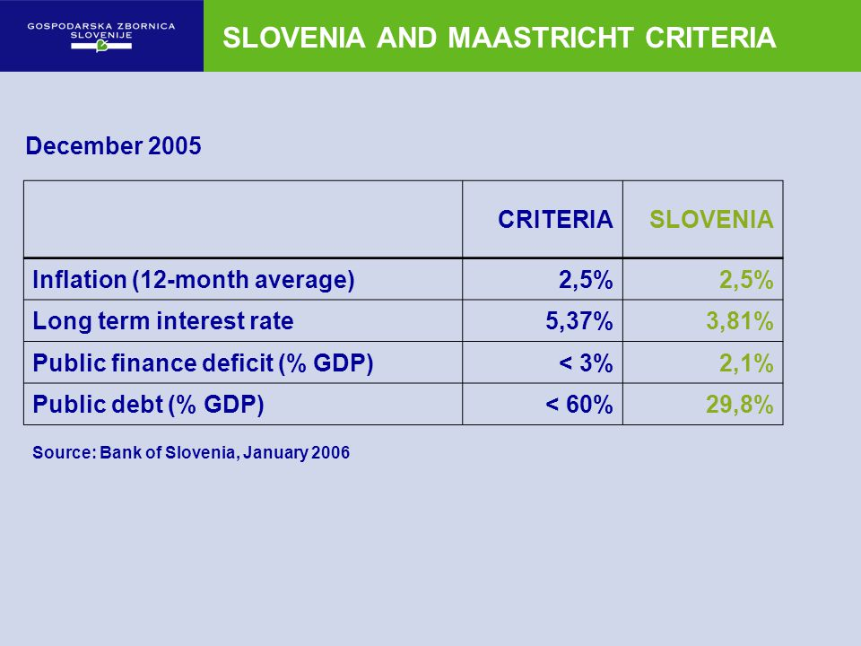 SLOVENIA AND MAASTRICHT CRITERIA December 2005 CRITERIASLOVENIA Inflation (12-month average)2,5% Long term interest rate5,37%3,81% Public finance defi