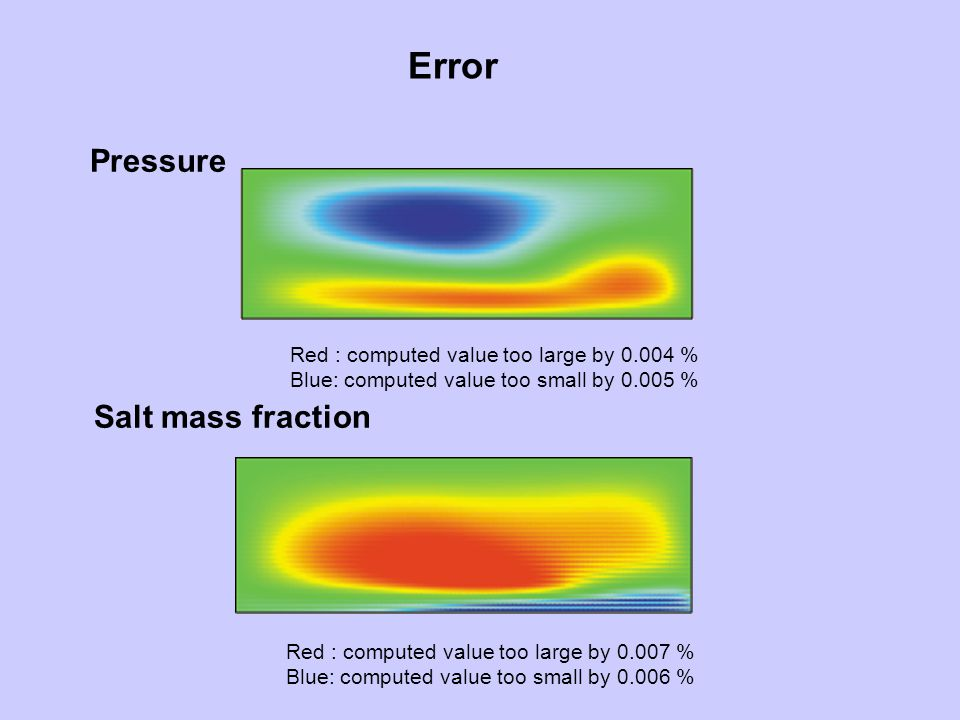 Error Pressure Salt mass fraction Red : computed value too large by 0.004 % Blue: computed value too small by 0.005 % Red : computed value too large b