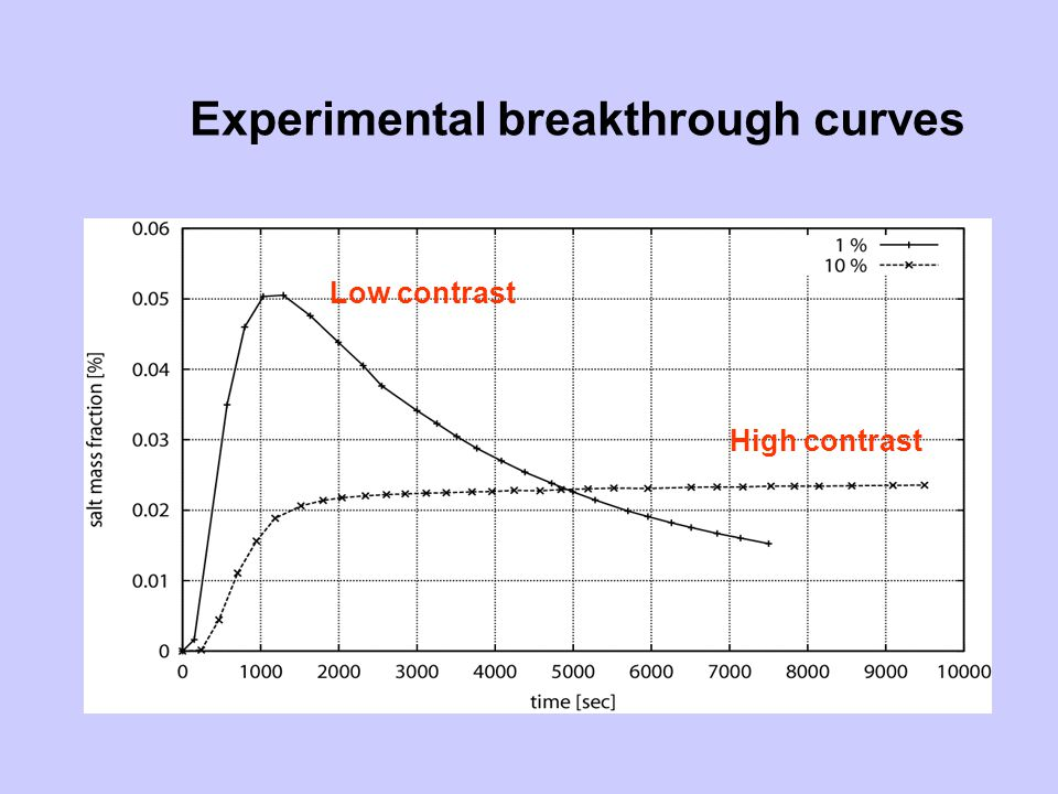 Experimental breakthrough curves Low contrast High contrast