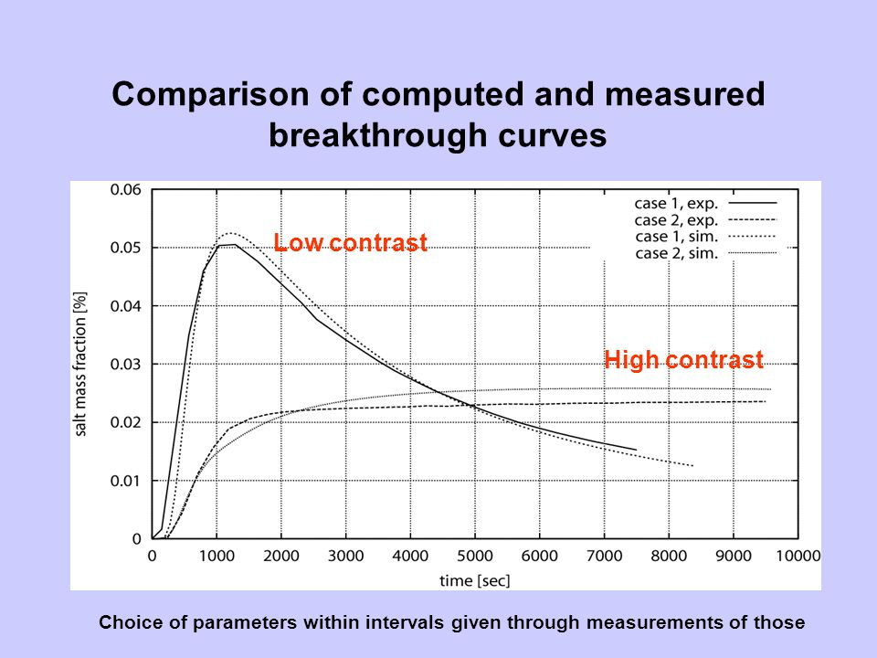 Comparison of computed and measured breakthrough curves Low contrast High contrast Choice of parameters within intervals given through measurements of