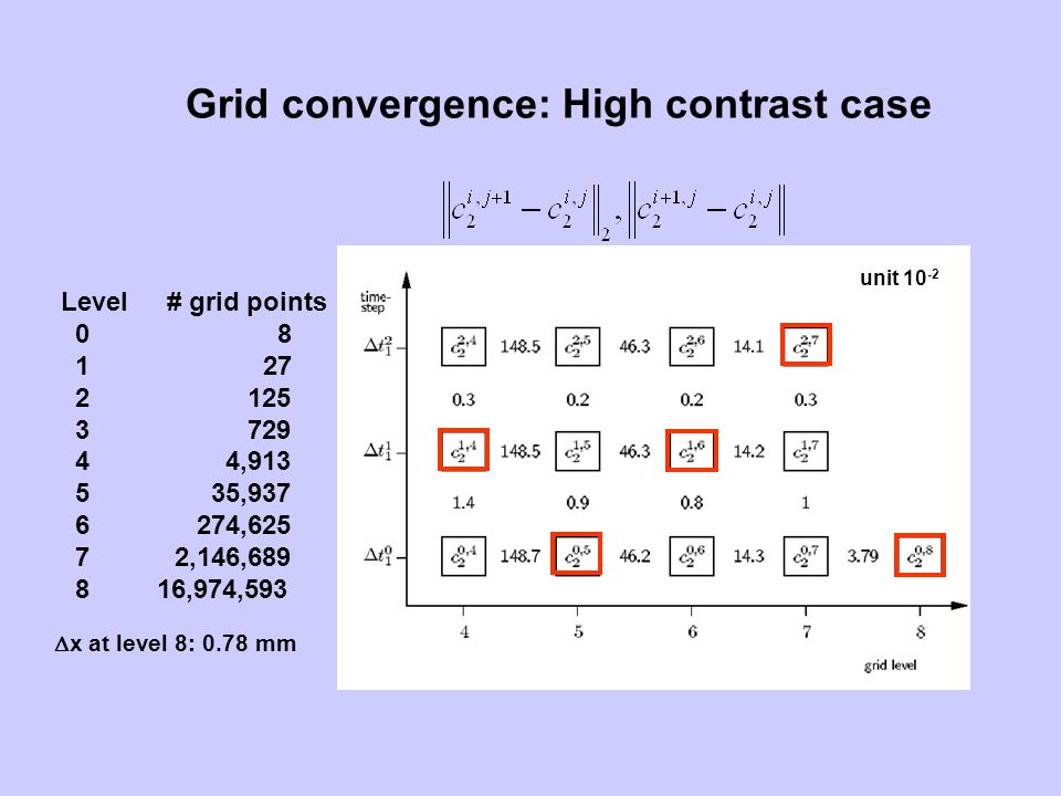 Level# grid points 0 8 1 27 2 125 3 729 4 4,913 5 35,937 6 274,625 7 2,146,689 8 16,974,593 Grid convergence: High contrast case unit 10 -2 x at level
