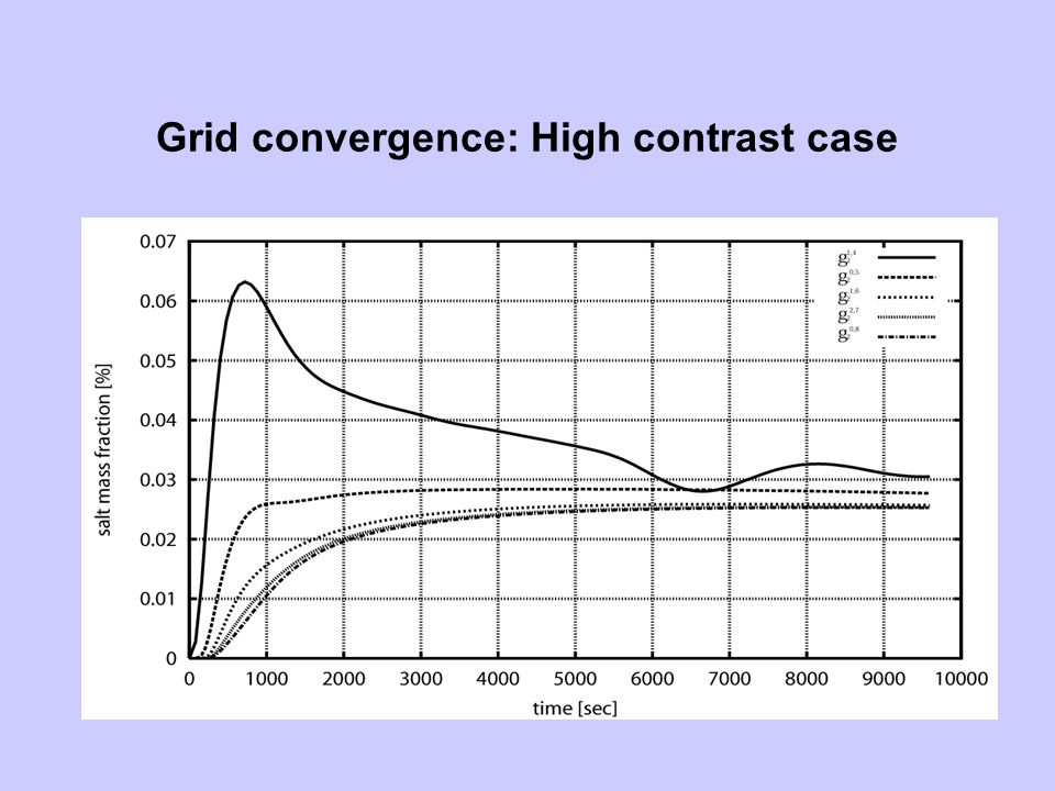 Grid convergence: High contrast case