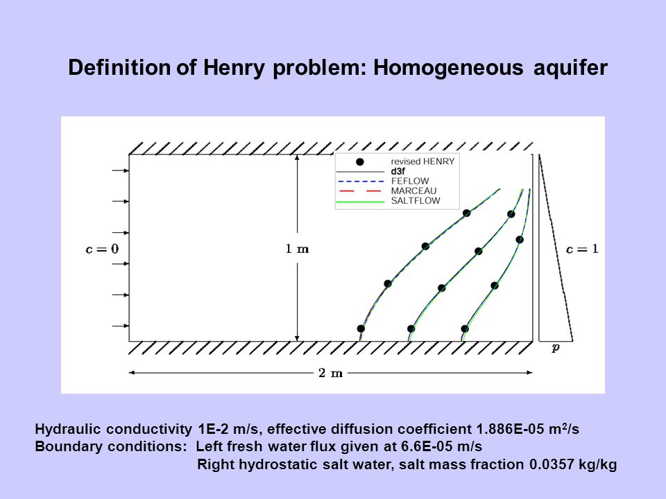 Definition of Henry problem: Homogeneous aquifer Hydraulic conductivity 1E-2 m/s, effective diffusion coefficient 1.886E-05 m 2 /s Boundary conditions: Left fresh water flux given at 6.6E-05 m/s Right hydrostatic salt water, salt mass fraction 0.0357 kg/kg