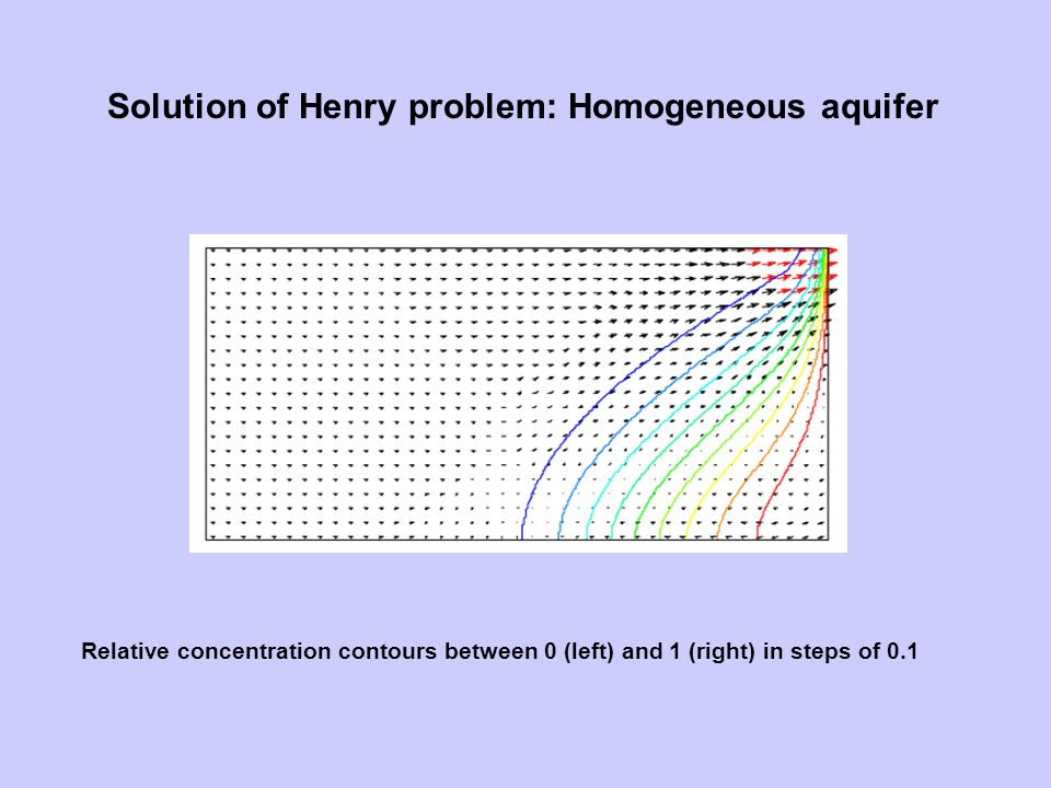 Solution of Henry problem: Homogeneous aquifer Relative concentration contours between 0 (left) and 1 (right) in steps of 0.1