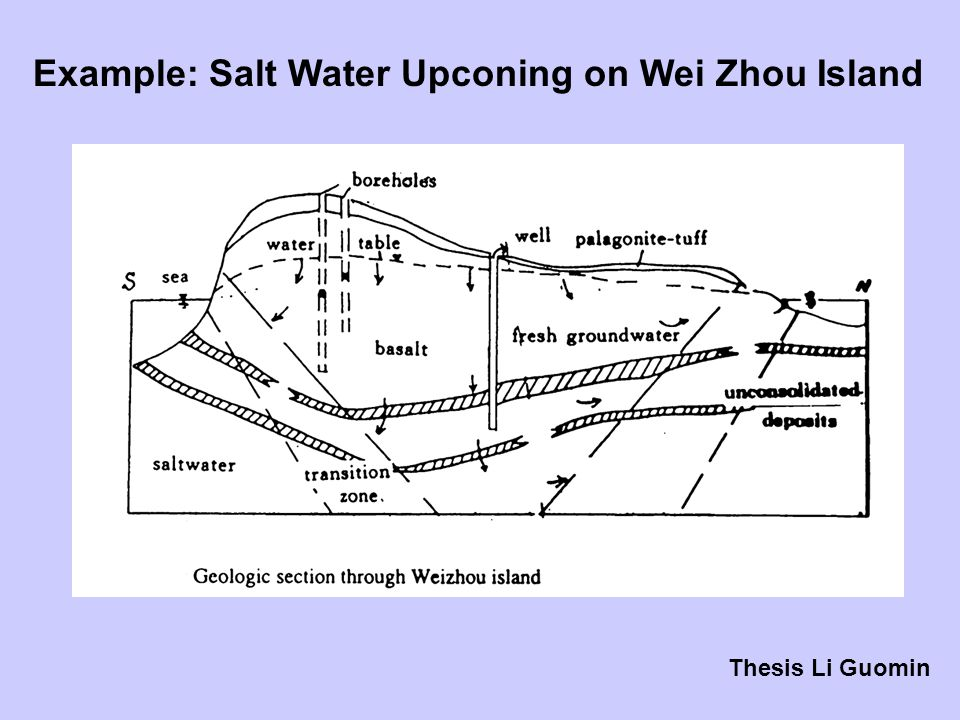 Example: Salt Water Upconing on Wei Zhou Island Thesis Li Guomin