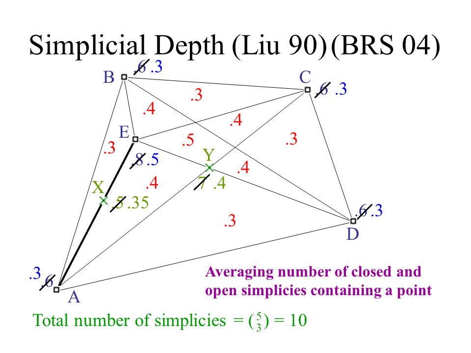 Simplicial Depth (Liu 90) Total number of simplicies = ( ) = 10 5 3 A BC D E.3.4.5.4.3.6.8.5.35 Averaging number of closed and open simplicies contain