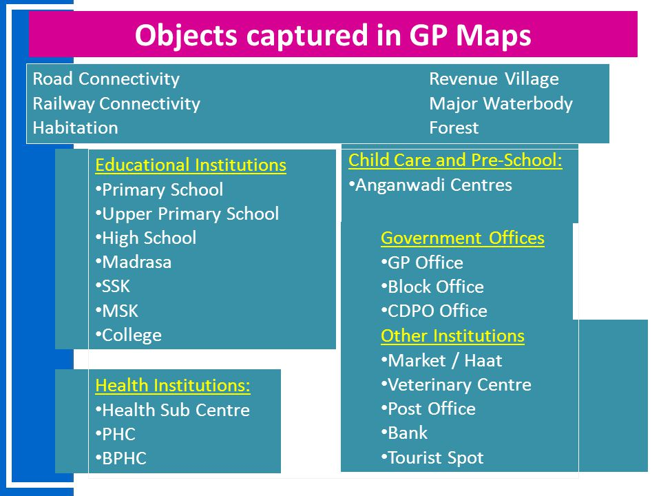 12/11/09 Objects captured in GP Maps Educational Institutions Primary School Upper Primary School High School Madrasa SSK MSK College Health Instituti