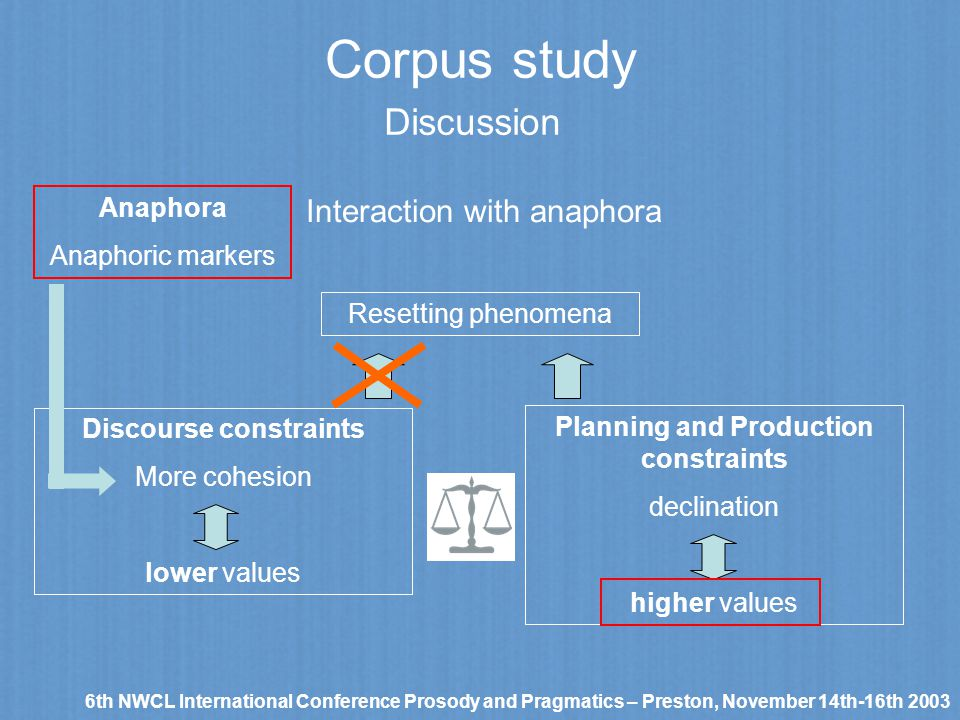 Corpus study 6th NWCL International Conference Prosody and Pragmatics – Preston, November 14th-16th 2003 Discussion Interaction with anaphora Resettin