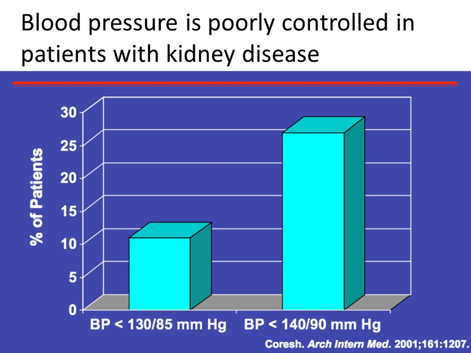 Blood pressure is poorly controlled in patients with kidney disease