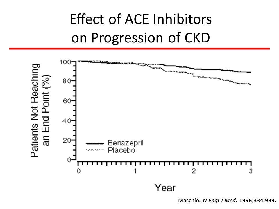 Effect of ACE Inhibitors on Progression of CKD Maschio. N Engl J Med. 1996;334:939.