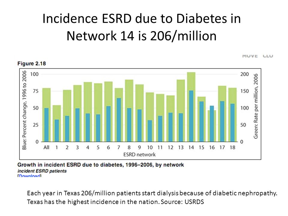 Incidence ESRD due to Diabetes in Network 14 is 206/million Each year in Texas 206/million patients start dialysis because of diabetic nephropathy. Te