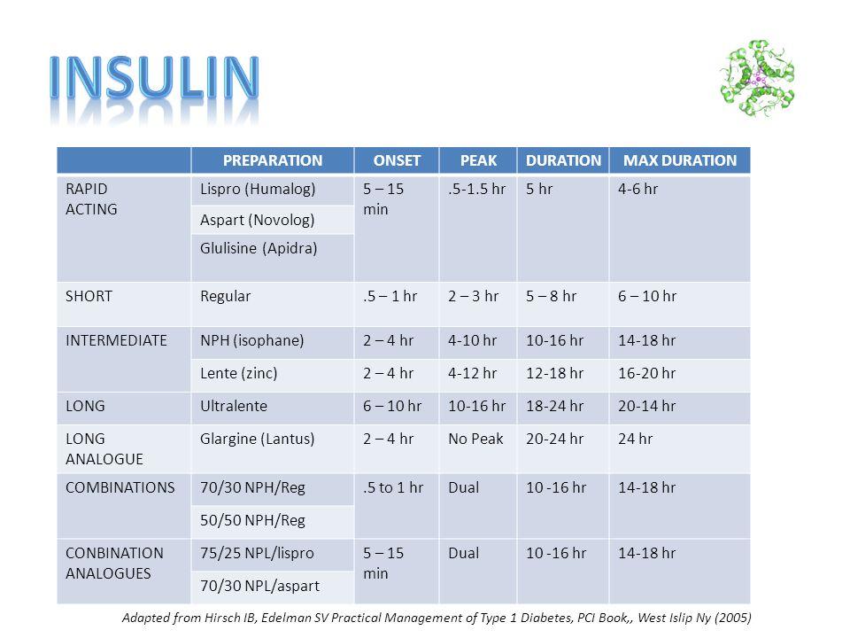 PREPARATIONONSETPEAKDURATIONMAX DURATION RAPID ACTING Lispro (Humalog)5 – 15 min.5-1.5 hr5 hr4-6 hr Aspart (Novolog) Glulisine (Apidra) SHORTRegular.5 – 1 hr2 – 3 hr5 – 8 hr6 – 10 hr INTERMEDIATENPH (isophane)2 – 4 hr4-10 hr10-16 hr14-18 hr Lente (zinc)2 – 4 hr4-12 hr12-18 hr16-20 hr LONGUltralente6 – 10 hr10-16 hr18-24 hr20-14 hr LONG ANALOGUE Glargine (Lantus)2 – 4 hrNo Peak20-24 hr24 hr COMBINATIONS70/30 NPH/Reg.5 to 1 hrDual10 -16 hr14-18 hr 50/50 NPH/Reg CONBINATION ANALOGUES 75/25 NPL/lispro5 – 15 min Dual10 -16 hr14-18 hr 70/30 NPL/aspart Adapted from Hirsch IB, Edelman SV Practical Management of Type 1 Diabetes, PCI Book,, West Islip Ny (2005)
