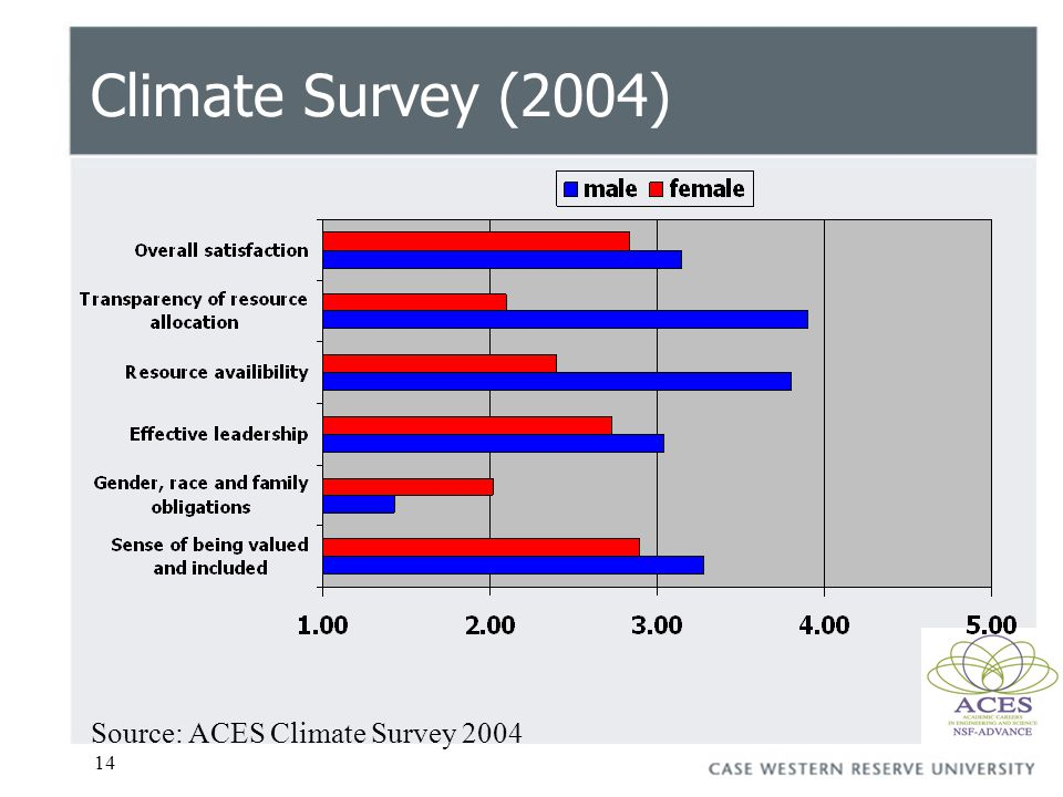 14 Source: ACES Climate Survey 2004 Climate Survey (2004)