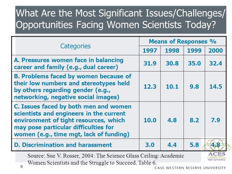 6 What Are the Most Significant Issues/Challenges/ Opportunities Facing Women Scientists Today.