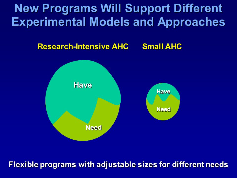 New Programs Will Support Different Experimental Models and Approaches Flexible programs with adjustable sizes for different needs Need Have Have Need