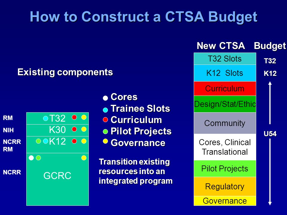 How to Construct a CTSA Budget T32 K30 K12 GCRC Cores Trainee Slots Curriculum Pilot Projects Governance Existing components New CTSA Governance Pilot