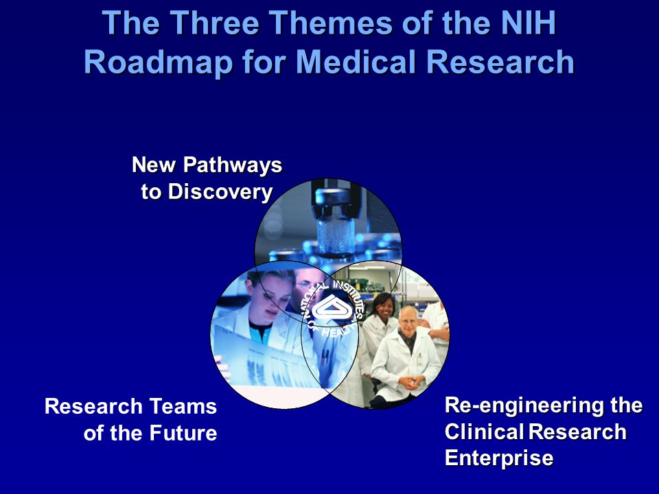 New Pathways to Discovery Re-engineering the Clinical Research Enterprise Research Teams of the Future The Three Themes of the NIH Roadmap for Medical