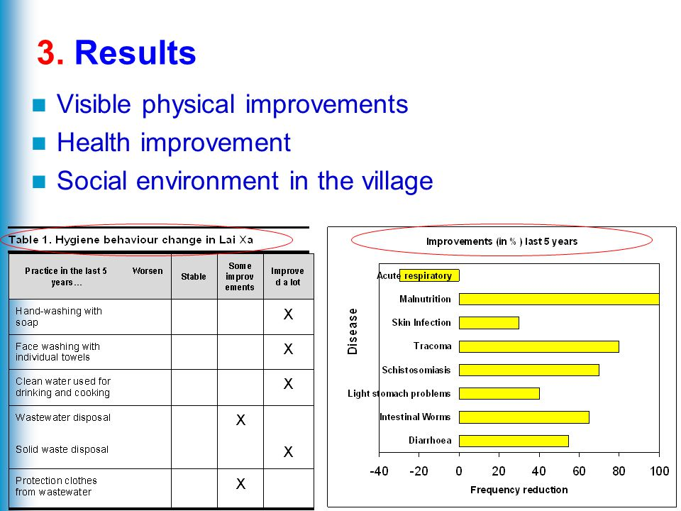 20 3. Results Visible physical improvements Health improvement Social environment in the village