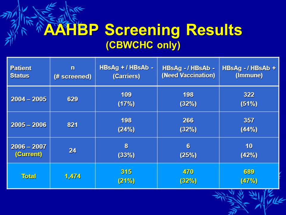 AAHBP Screening Results (CBWCHC only) Patient Status n (# screened) HBsAg + / HBsAb - (Carriers) HBsAg - / HBsAb - (Need Vaccination) HBsAg - / HBsAb + (Immune) 2004 – 2005 629109(17%)198(32%)322(51%) 2005 – 2006 821198(24%)266(32%)357(44%) 2006 – 2007 (Current) 248(33%)6(25%)10(42%) Total1,474315(21%)470(32%)689(47%)