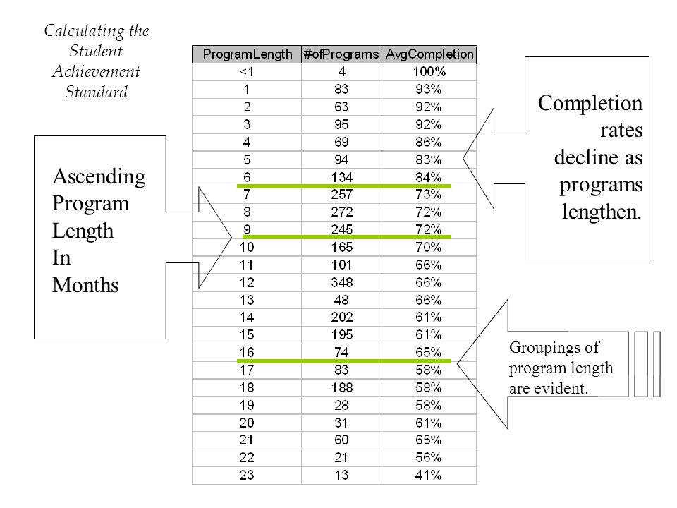 Ascending Program Length In Months Completion rates decline as programs lengthen.