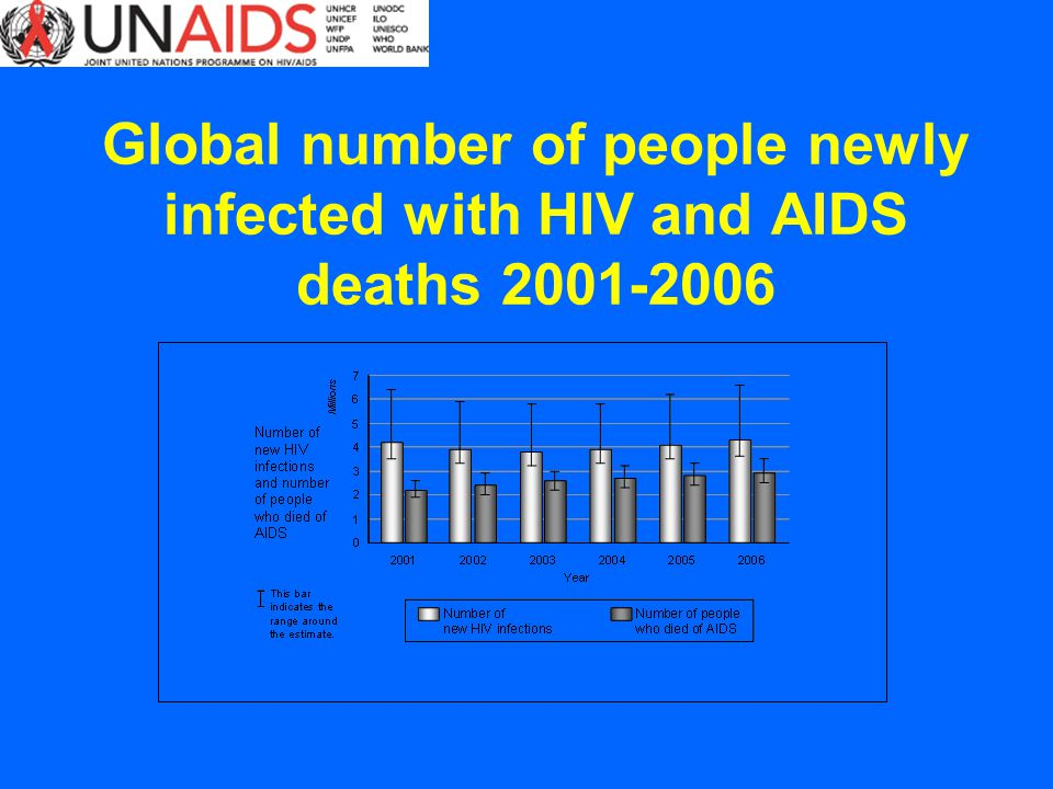 Global number of people newly infected with HIV and AIDS deaths 2001-2006