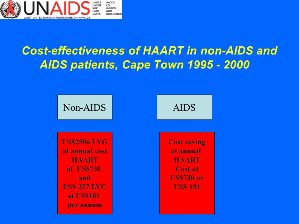 Cost-effectiveness of HAART in non-AIDS and AIDS patients, Cape Town 1995 - 2000 Cost saving at annual HAART Cost of US$730 or US$ 181 US$2506 LYG at annual cost HAART of US$730 and US$ 327 LYG at US$181 per annum Non-AIDSAIDS