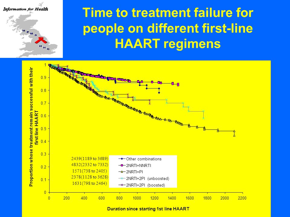 Time to treatment failure for people on different first-line HAART regimens